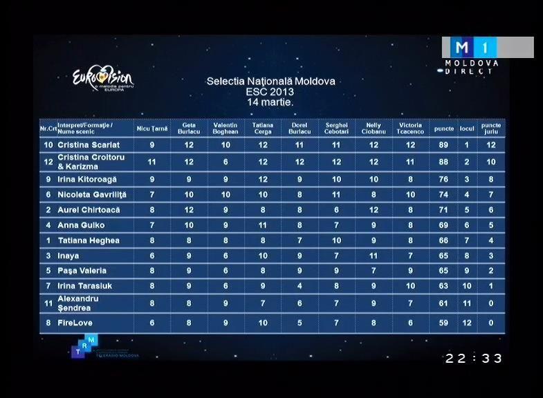 Reacția participanților care nu au trecut în finala Eurovision Moldova