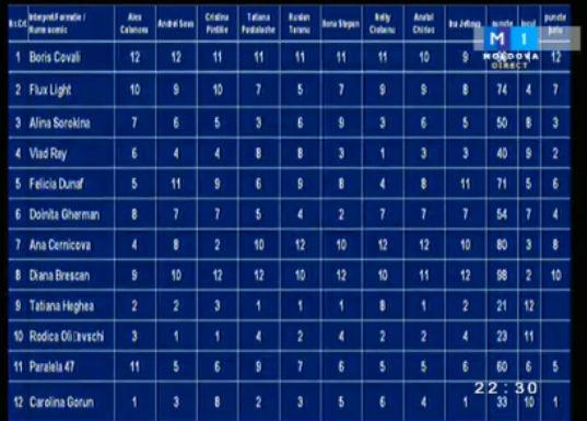 Juriul de la Eurovision  a calculat  greșit notele!