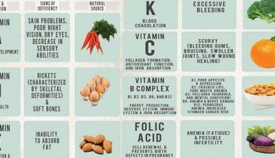 Lipsa de vitamine din organism este ușor de detectat!