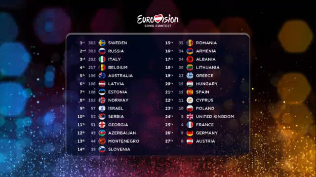 clasament-eurovision