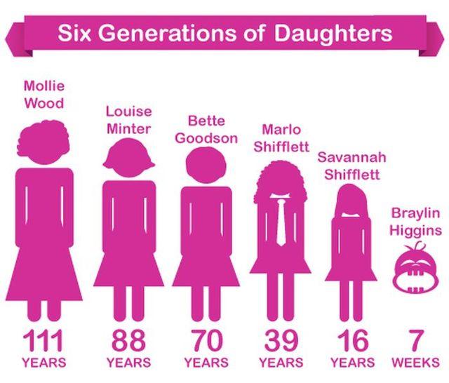 six-generations-of-daughters-4-pics_41