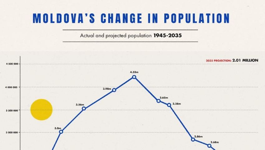 Foto: Moldova se află pe primele locuri în Europa, în ceea ce privește declinul demografic