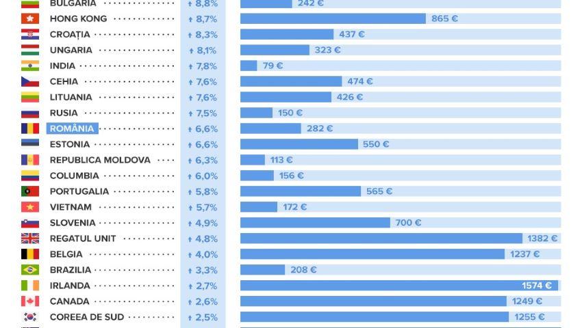 Foto: Salariul minim pe economie și prețurile alimentelor în diferite țări ale lumii. Pe ce loc se situează Republica Moldova