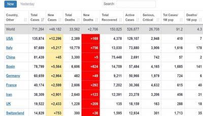 Statistici alarmante la nivel mondial. Covid-19 este de neoprit