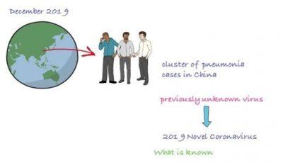 Ce se întâmplă după ce OMS a declarat pandemie de coronavirus