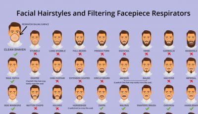 Medici: radeți-vă barba și mustața. Virusul rezistă câteva ore în părul facial
