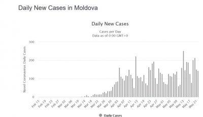 Coronavirus: bilanțul a ajuns la 6.994 infectați. Localitățile în care crește epidemia
