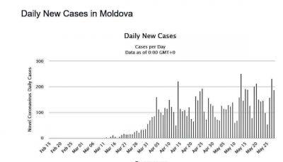 Ex-Ministru: În Moldova sunt mult mai multe cazuri de Covid-19 decât cifrele raportate oficial