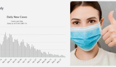Italia: 178 cazuri noi, raportate ieri. Cel mai mic număr de la începutul epidemiei