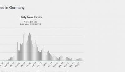 Germania scapă de epidemia Covid-19. Ieri au fost raportate 200 de cazuri noi, cele mai puține de la începutul epidemiei