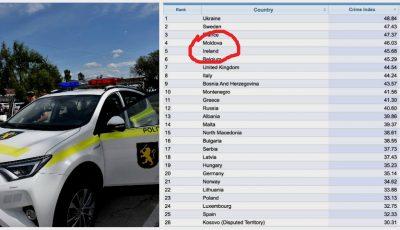 Moldova, poziționată pe locul 4 într-un clasament al criminalității în rândul țărilor europene