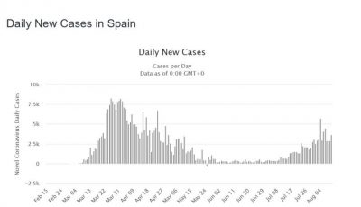 Situație alarmantă în Spania. Al doilea val de Covid-19 își ia avânt