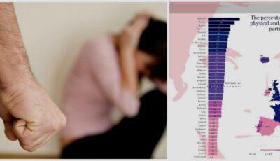 Moldova este pe primul loc în Europa la capitolul violența fizică și sexuală asupra femeilor
